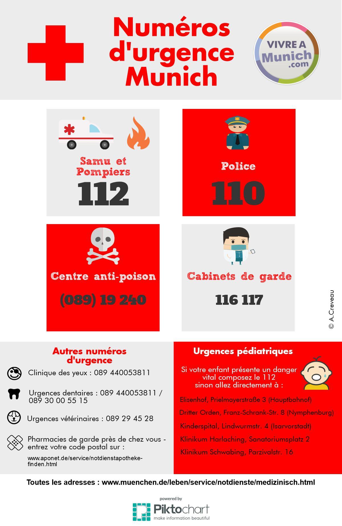 Numéros d'urgence à Munich @ Vivre à Munich