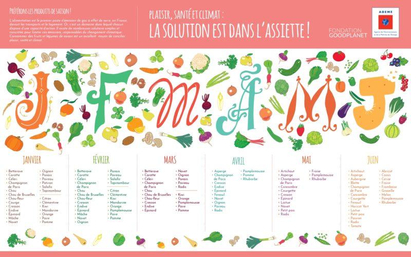 Calendrier fruits et légumes de saison © ADEME / Fondation Good Planet 2