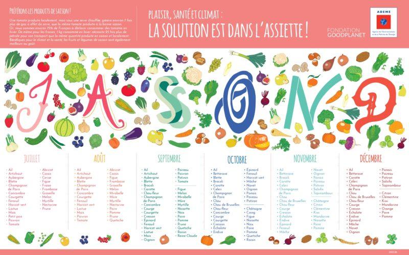 Calendrier fruits et légumes de saison © ADEME / Fondation Good Planet_p2